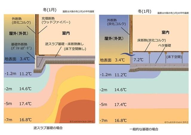 逆べた基礎と一般の比較s.jpg