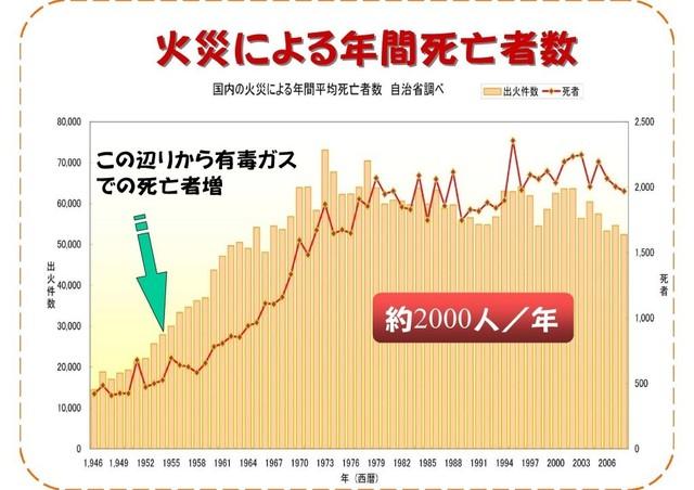 POP_火災死亡者数b.jpg